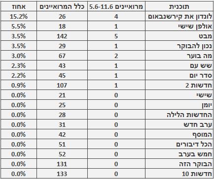 מספר ושיעור המרואיינים הערבים בתוכניות החדשות והאקטואליה המובילות, 5.6–11.6. מספר כלל המרואיינים מתבסס על בדיקה חד-פעמית שנעשתה בחודש ינואר