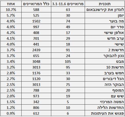 מספר ושיעור המרואיינים הערבים בתוכניות החדשות והאקטואליה המובילות, 3.1‒11.6. מספר כלל המרואיינים מתבסס על בדיקה חד-פעמית שנעשתה בחודש ינואר