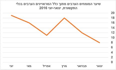 שיער המומחים הערבים מתוך כלל המרואיינים הערבים בכלי התקשורת, ינואר-יוני 2016