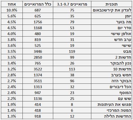 מספר ושיעור המרואיינים הערבים בתוכניות החדשות והאקטואליה המובילות, 3.1‒9.7. מספר כלל המרואיינים מתבסס על בדיקה חד-פעמית שנעשתה בחודש ינואר