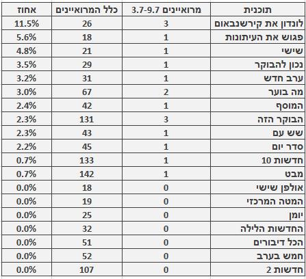 מספר ושיעור המרואיינים הערבים בתוכניות החדשות והאקטואליה המובילות, 3.7-9.7. מספר כלל המרואיינים מתבסס על בדיקה חד-פעמית שנעשתה בחודש ינואר