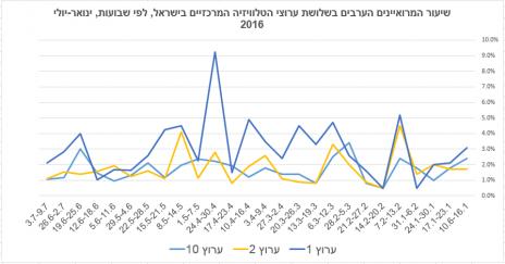 שיעור המרואיינים הערבים בשלושת ערוצי הטלוויזיה המרכזיים בישראל, לפי שבועות, ינואר-יולי 2016