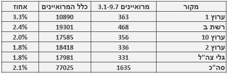 מספר ושיעור המרואיינים הערבים בכלי התקשורת המרכזיים, 3.1‒9.7. מספר כלל המרואיינים מתבסס על בדיקה חד-פעמית שנעשתה בחודש ינואר