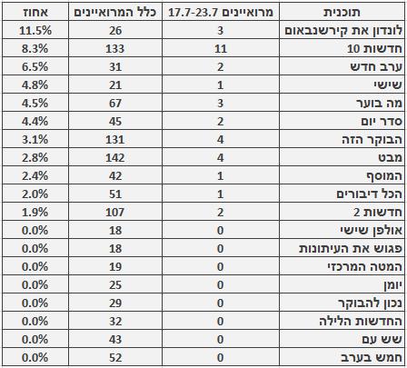 מספר ושיעור המרואיינים הערבים בתוכניות החדשות והאקטואליה המובילות, 17.7-23.7. מספר כלל המרואיינים מתבסס על בדיקה חד-פעמית שנעשתה בחודש ינואר