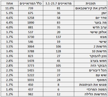 מספר ושיעור המרואיינים הערבים בתוכניות החדשות והאקטואליה המובילות, 3.1‒23.7. מספר כלל המרואיינים מתבסס על בדיקה חד-פעמית שנעשתה בחודש ינואר