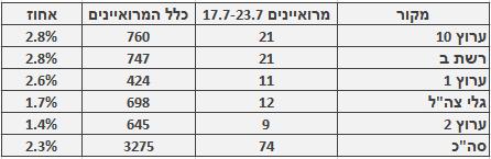 מספר ושיעור המרואיינים הערבים בכלי התקשורת המרכזיים, 17.7–23.7. מספר כלל המרואיינים מתבסס על בדיקה חד-פעמית שנעשתה בחודש ינואר