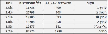 מספר ושיעור המרואיינים הערבים בכלי התקשורת המרכזיים, 3.1‒23.7. מספר כלל המרואיינים מתבסס על בדיקה חד-פעמית שנעשתה בחודש ינואר