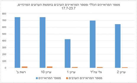 מספר המרואיינים הכללי ומספר המרואיינים הערבים בחמשת הערוצים המרכזיים, 17.7–23.7