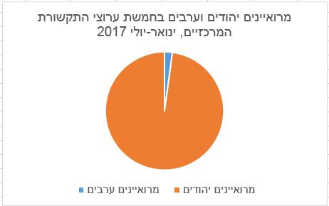 מרואיינים יהודים וערבים בחמשת ערוצי התקשורת המרכזיים, ינואר-יולי 2017