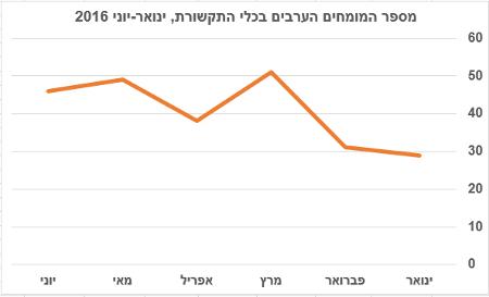 """מספר המומחים הערבים בכלי התקשורת (ערוצים 1, 2 ו-10, גלי צה""""ל ורשת ב'), ינואר-יוני 2016"""
