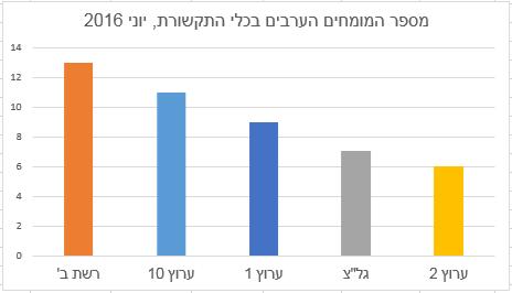 מספר המומחים הערבים בכלי התקשורת, יוני 2016