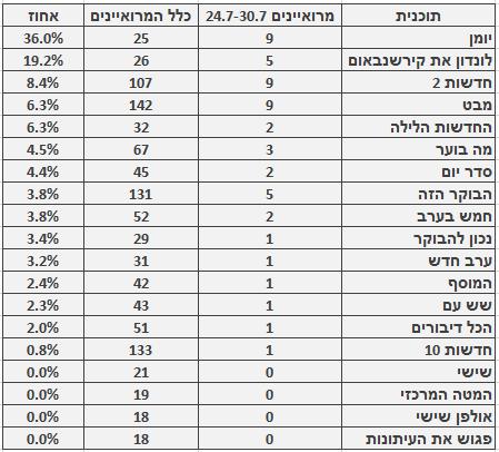 מספר ושיעור המרואיינים הערבים בתוכניות החדשות והאקטואליה המובילות, 24.7–30.7. מספר כלל המרואיינים מתבסס על בדיקה חד-פעמית שנעשתה בחודש ינואר