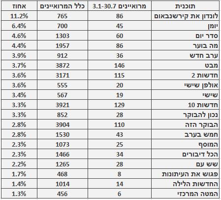 מספר ושיעור המרואיינים הערבים בתוכניות החדשות והאקטואליה המובילות, 3.1‒30.7. מספר כלל המרואיינים מתבסס על בדיקה חד-פעמית שנעשתה בחודש ינואר