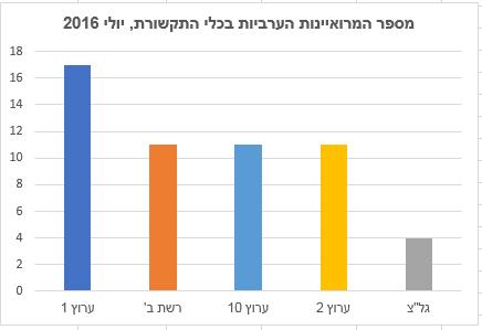 מספר המרואיינות הערביות בכלי התקשורת, יולי 2016