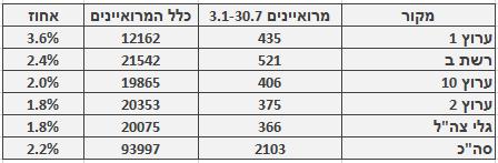 מספר ושיעור המרואיינים הערבים בכלי התקשורת המרכזיים, 3.1‒30.7. מספר כלל המרואיינים מתבסס על בדיקה חד-פעמית שנעשתה בחודש ינואר