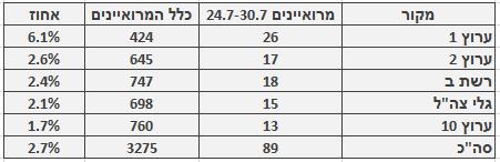 מספר ושיעור המרואיינים הערבים בכלי התקשורת המרכזיים, 24.7–30.7. מספר כלל המרואיינים מתבסס על בדיקה חד-פעמית שנעשתה בחודש ינואר