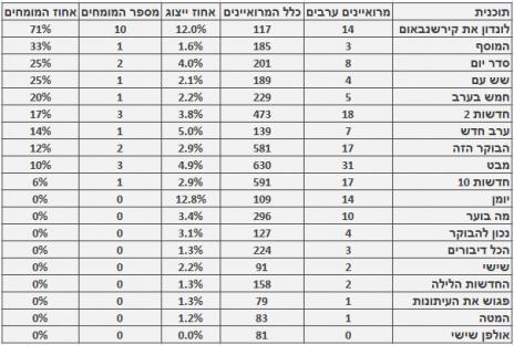 מספר המרואיינים הערבים ומספר המומחים מתוכם, בתוכניות האקטואליה המובילות בחודש יולי. מספר כלל המרואיינים מבוסס על בדיקה חד-פעמית שנעשתה בחודש ינואר