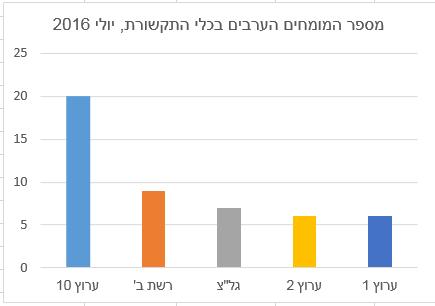 מספר המומחים הערבים בכלי התקשורת, יולי 2016