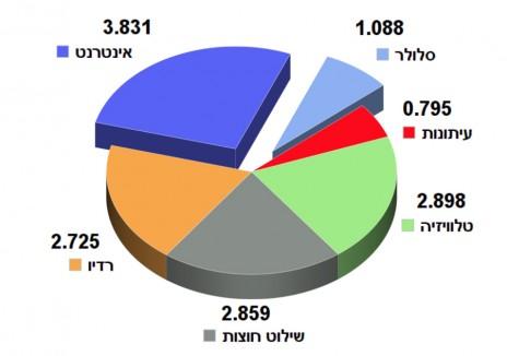 """נתונים: המועצה להסדר ההימורים בספורט. הסכומים אינם כוללים מע""""מ"""