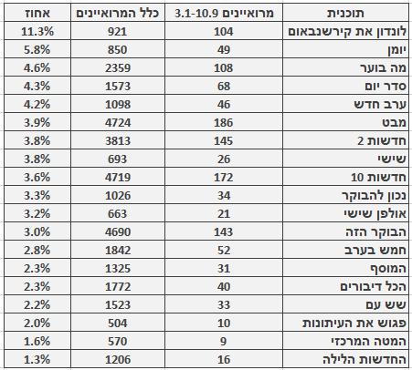 מספר ושיעור המרואיינים הערבים בתוכניות החדשות והאקטואליה המובילות, 3.1‒10.9. מספר כלל המרואיינים מתבסס על בדיקה חד-פעמית שנעשתה בחודש ינואר
