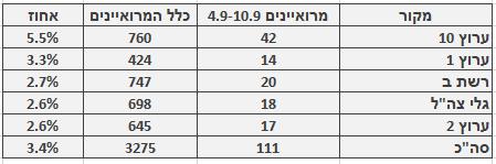 מספר ושיעור המרואיינים הערבים בכלי התקשורת המרכזיים, 4.9–10.9. מספר כלל המרואיינים מתבסס על בדיקה חד-פעמית שנעשתה בחודש ינואר