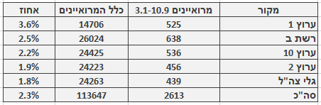 מספר ושיעור המרואיינים הערבים בכלי התקשורת המרכזיים, 3.1‒10.9. מספר כלל המרואיינים מתבסס על בדיקה חד-פעמית שנעשתה בחודש ינואר