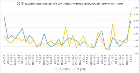 שיעור המרואיינים הערבים בערוצי הטלוויזיה המסחריים, לפי שבועות, ינואר-ספטמבר 2016