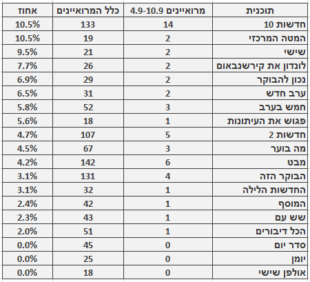 מספר ושיעור המרואיינים הערבים בתוכניות החדשות והאקטואליה המובילות, 4.9–10.9. מספר כלל המרואיינים מתבסס על בדיקה חד-פעמית שנעשתה בחודש ינואר