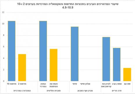 שיעורי המרואיינים הערבים בתכוניות החדשות והאקטואליה המרכזיות בערוצים 2 ו-10, 4.9–10.9 (לחצו להגדלה)