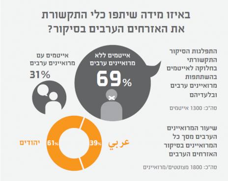 באיזו מידה שיתפו כלי התקשורת את האזרחים הערבים בסיקור? (מקור: מחקר סיכוי)