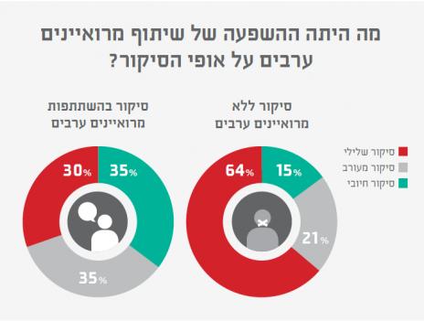 מה היתה ההשפעה של שיתוף מרואיינים ערבים על אופי הסיקור? (מקור: מחקר סיכוי)