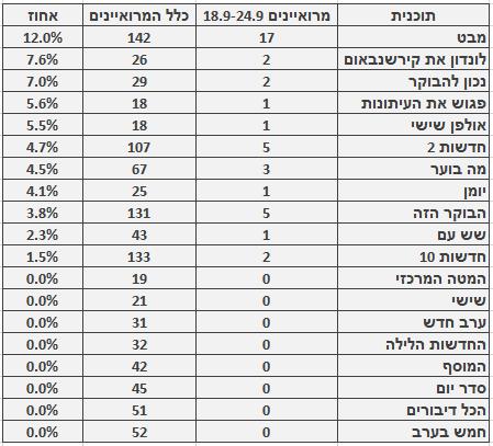 מספר ושיעור המרואיינים הערבים בתוכניות החדשות והאקטואליה המובילות, 18.9–24.9. מספר כלל המרואיינים מתבסס על בדיקה חד-פעמית שנעשתה בחודש ינואר