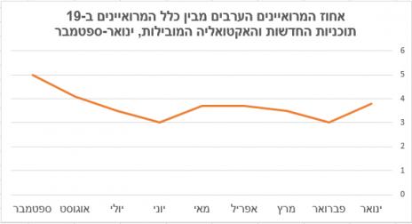 אחוז המרואיינים הערבים מבין כלל המרואיינים ב-19 תוכניות החדשות והאקטואליה המובילות, ינואר-ספטמבר