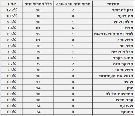 מספר ושיעור המרואיינים הערבים בתוכניות החדשות והאקטואליה המובילות, 2.10–8.10. מספר כלל המרואיינים מתבסס על בדיקה חד-פעמית שנעשתה בחודש ינואר