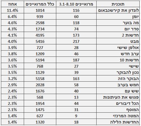 מספר ושיעור המרואיינים הערבים בתוכניות החדשות והאקטואליה המובילות, 3.1‒8.10. מספר כלל המרואיינים מתבסס על בדיקה חד-פעמית שנעשתה בחודש ינואר