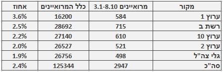 מספר ושיעור המרואיינים הערבים בכלי התקשורת המרכזיים, 3.1‒8.10. מספר כלל המרואיינים מתבסס על בדיקה חד-פעמית שנעשתה בחודש ינואר