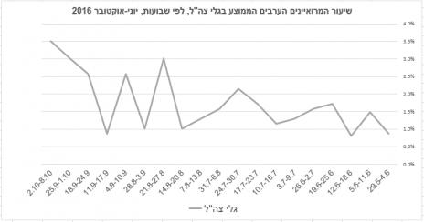 """שיעור המרואיינים הערבים הממוצע בגלי-צה""""ל לפי שבועות, יוני-אוקטובר 2016"""