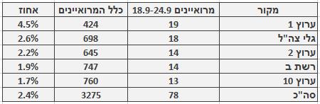 מספר ושיעור המרואיינים הערבים בכלי התקשורת המרכזיים, 18.9–24.9. מספר כלל המרואיינים מתבסס על בדיקה חד-פעמית שנעשתה בחודש ינואר