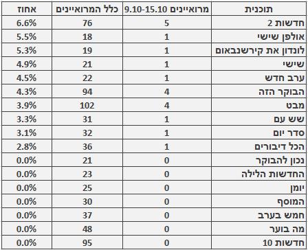 מספר ושיעור המרואיינים הערבים בתוכניות החדשות והאקטואליה המובילות, 9.10–15.10. מספר כלל המרואיינים מתבסס על בדיקה חד-פעמית שנעשתה בחודש ינואר