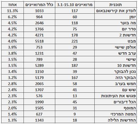 מספר ושיעור המרואיינים הערבים בתוכניות החדשות והאקטואליה המובילות, 3.1‒15.10. מספר כלל המרואיינים מתבסס על בדיקה חד-פעמית שנעשתה בחודש ינואר