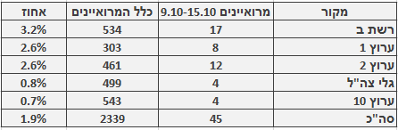 מספר ושיעור המרואיינים הערבים בכלי התקשורת המרכזיים, 9.10–15.10. מספר כלל המרואיינים מתבסס על בדיקה חד-פעמית שנעשתה בחודש ינואר