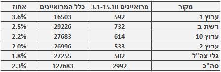 מספר ושיעור המרואיינים הערבים בכלי התקשורת המרכזיים, 3.1‒15.10. מספר כלל המרואיינים מתבסס על בדיקה חד-פעמית שנעשתה בחודש ינואר