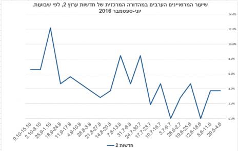 """שיעור המרואיינים הערבים ב""""מהדורה המרכזית של חדשות ערוץ 2, לפי שבועות, יוני-ספטמבר 2016"""