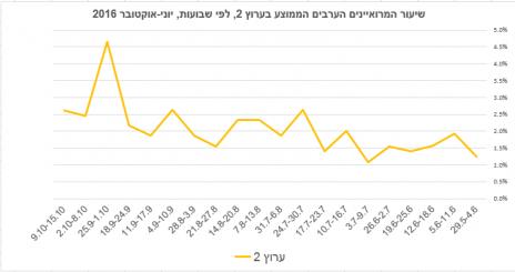 שיעור המרואיינים הערבים הממוצע בערוץ 2, לפי שבועות, יוני-אוקטובר 2016