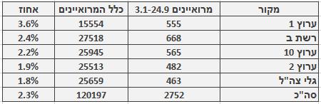 מספר ושיעור המרואיינים הערבים בכלי התקשורת המרכזיים, 3.1‒24.9. מספר כלל המרואיינים מתבסס על בדיקה חד-פעמית שנעשתה בחודש ינואר