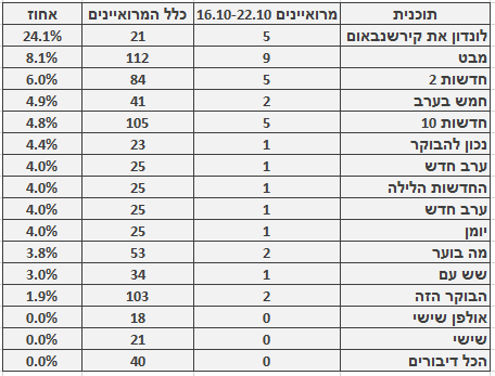מספר ושיעור המרואיינים הערבים בתוכניות החדשות והאקטואליה המובילות, 16.10–22.10. מספר כלל המרואיינים מתבסס על בדיקה חד-פעמית שנעשתה בחודש ינואר