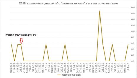 """שיעור המרואיינים הערבים ב""""פגוש את העיתונות"""" , לפי שבועות, ינואר-ספטמבר 2016 (התוכנית היתה בחופשה בחודש אוגוסט ובשלושה שבועות נוספים לאורך השנה)"""