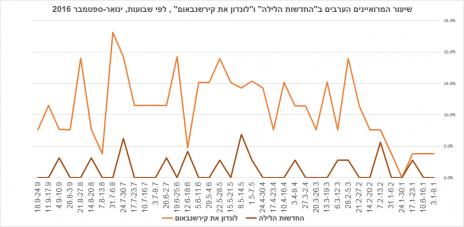 """שיעור המרואיינים הערבים ב""""החדשות הלילה"""" ו""""לונדון את קירשנבאום"""" , לפי שבועות, ינואר-ספטמבר 2016"""