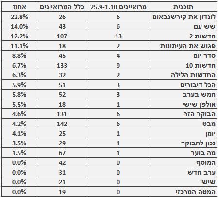 מספר ושיעור המרואיינים הערבים בתוכניות החדשות והאקטואליה המובילות, 25.9–1.10. מספר כלל המרואיינים מתבסס על בדיקה חד-פעמית שנעשתה בחודש ינואר