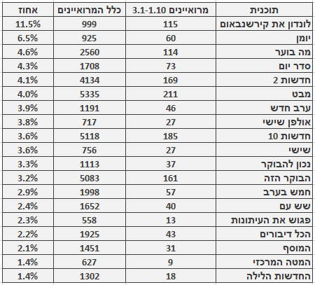 מספר ושיעור המרואיינים הערבים בתוכניות החדשות והאקטואליה המובילות, 3.1‒1.10. מספר כלל המרואיינים מתבסס על בדיקה חד-פעמית שנעשתה בחודש ינואר